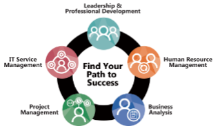 Professional Development Training Courses - Online & In