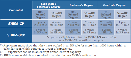human resource management training & certifications: shrm and hrci