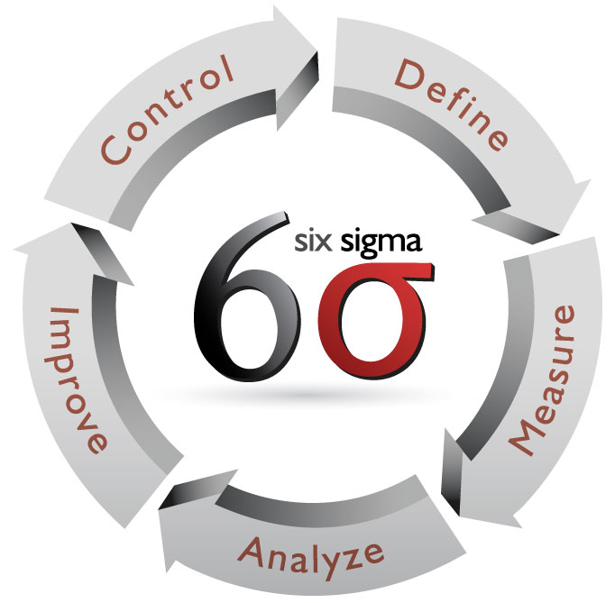 Lean Six Sigma Training Courses - Online & In Person | New
