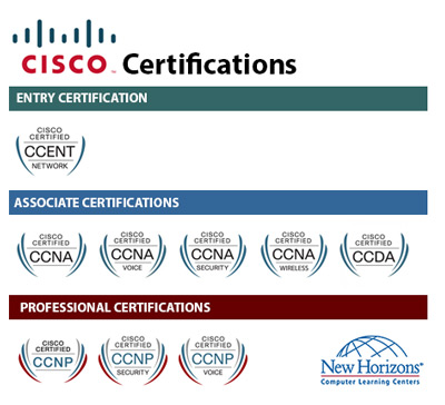 CISCO Certification Paths at New Horizons Learning Group